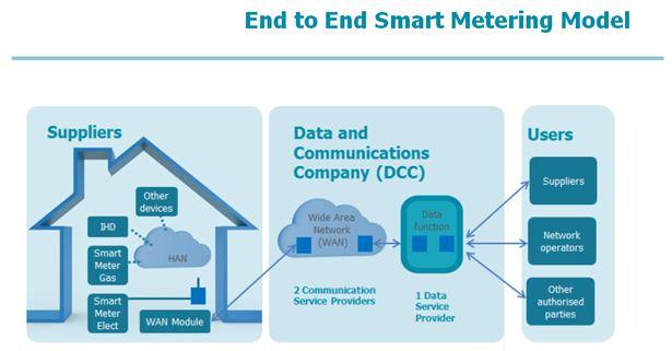 End to End Smart Metering Model