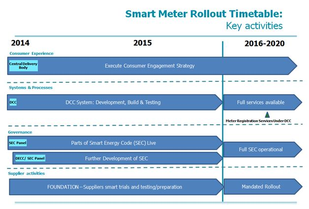 Smart Meter Rollout Timetable