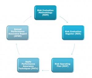 PAF diagram