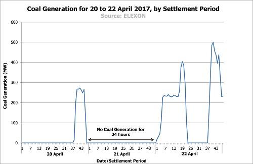 Coal Generation