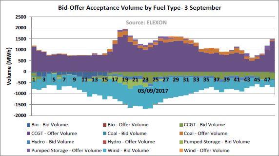 Bid offer acceptance volume by fuel type - September 2017