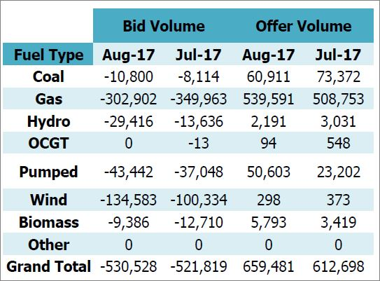 Total volume of balancing actions - July to August 2017