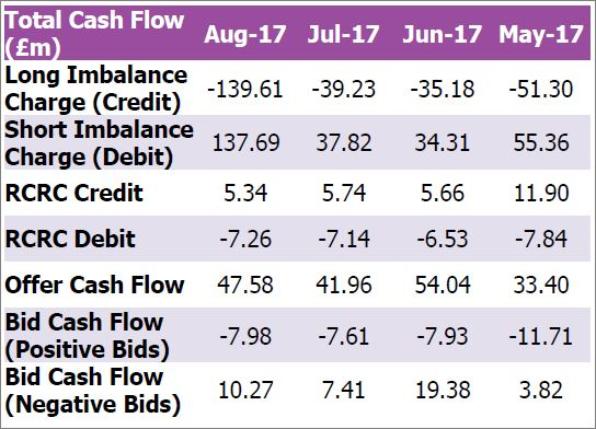 Gross imbalance cashflows - May to August 2017