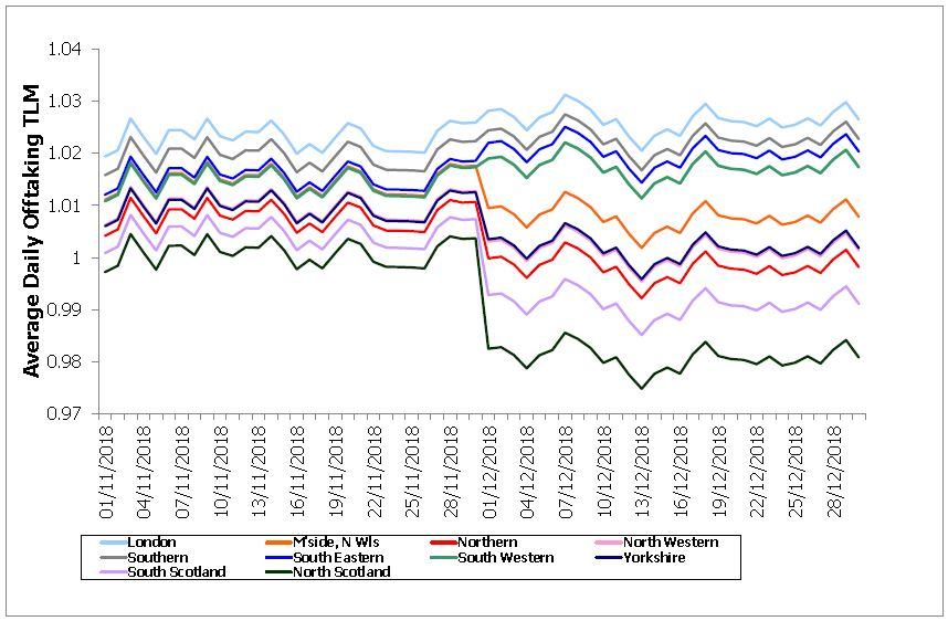 Graph of Weighted GSP Group Correction Factors by Settlement Period