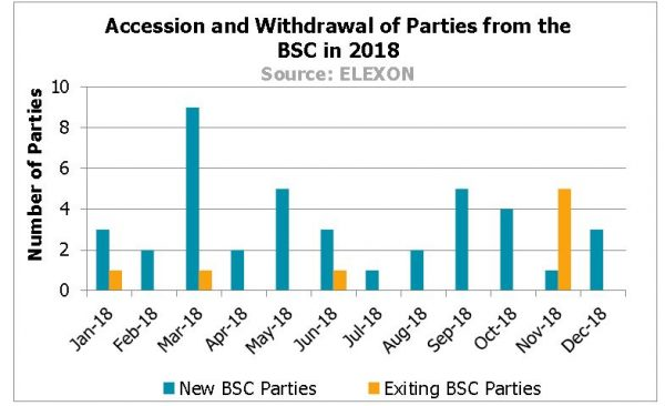 Graph showing Flagged Balancing Actions