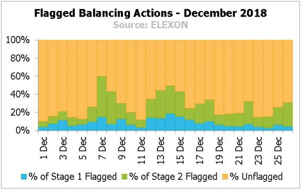 Graph showing Flagged Balancing Actions - December 2018