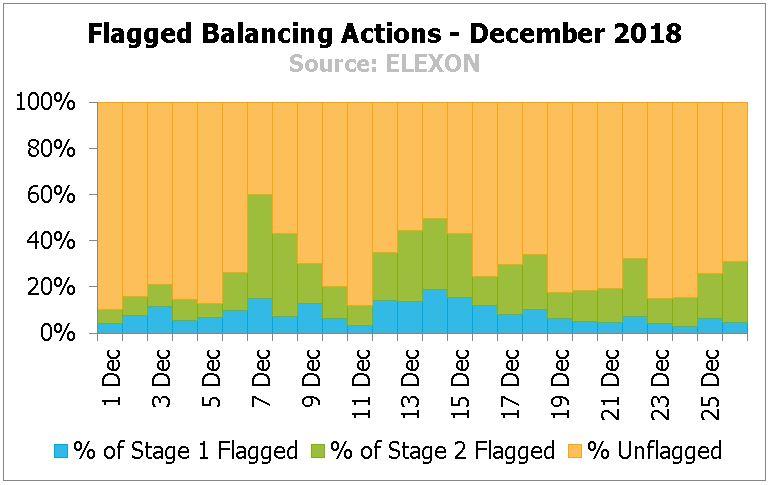 Flagged Balancing Actions - October 2018