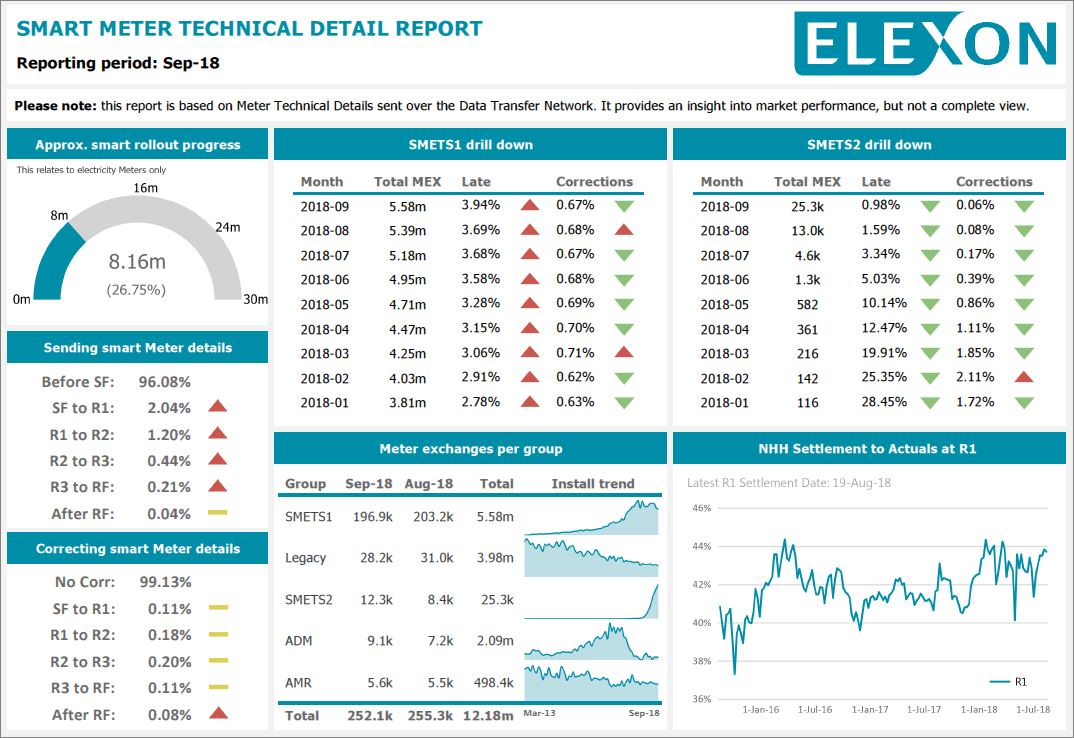 Smart Meter Technical Detail Report - MaRCH 2018