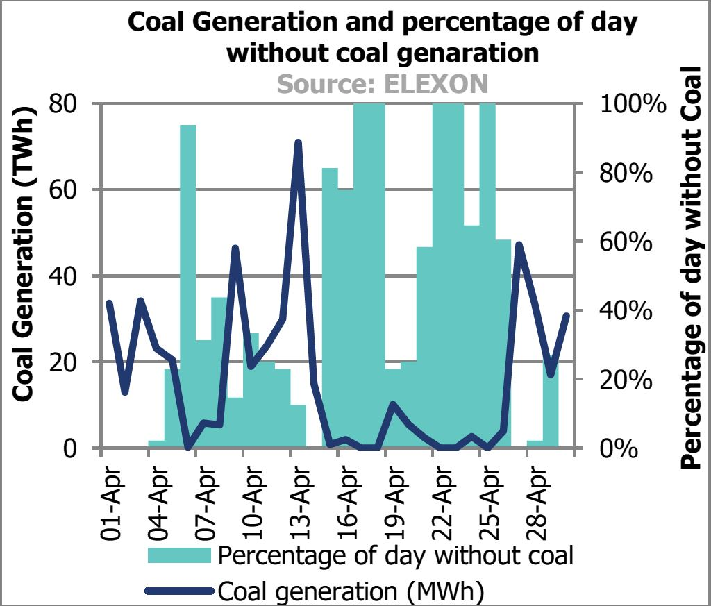 Graph showing No Coal Generation for Five Days in April
