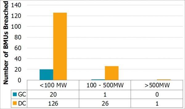 Number of BMUs Breaching GC/DC