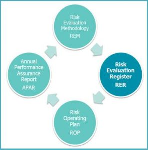 Diagram showing the Rist Evaluation Register stage of the Performance Assurance process