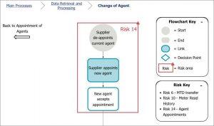 Risk Visualisation Diagram Example - Change Process