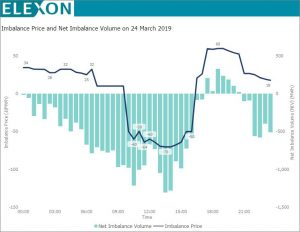 Imbalance Price and Net Imbalance Volume on 24 March 2019