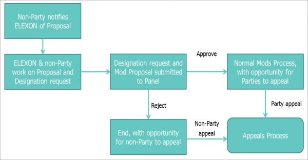 Flow diagram showing Change designation process for non-BSC Parties