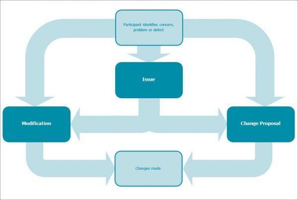 Flow diagram showing the Change process