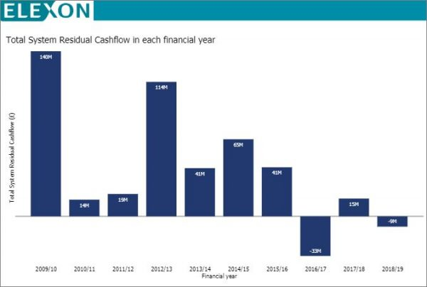 Graph showing Total System Residual Cashflow in each financial year 2009-2019