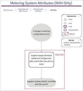 Diagram of SVA Risk 002: Metering System Attributes