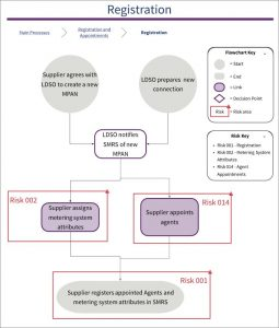 Flow diagram of PAF SVA Risk 001: Metering Point Registered Incorrectly