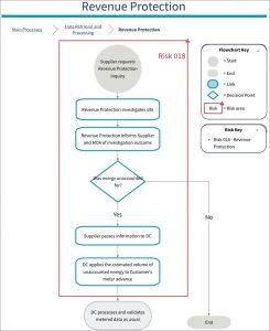 Diagram of 018 SVA Risk: Revenue Protection volumes