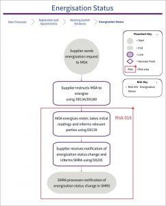 Diagram of 016 SVA Risk: Energisation Status