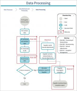 Diagram of 017 SVA Risk on exception reports