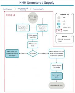 Diagram of 011 SVA Risk: Unmetered Supplies volumes calculated incorrectly