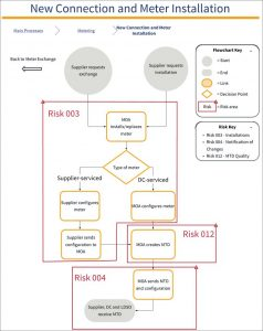 Diagram of 012 SVA Risk: Meter System Technical Details inaccurate (New connection and meter installation)