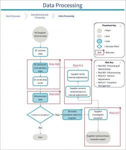 Diagram of 009 SVA Risk: Data Aggregator Processing incorrect