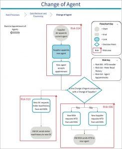 Diagram of 010 SVA Risk: Transfer of Meter Read History incorrect