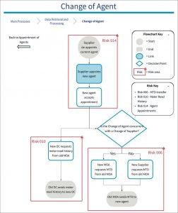Diagram of SVA Risk 006: Incorrect Meter detail transfer on change of agent