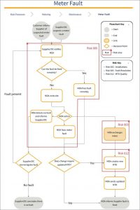 Diagram of SVA Risk 005: Metering Equipment Faults