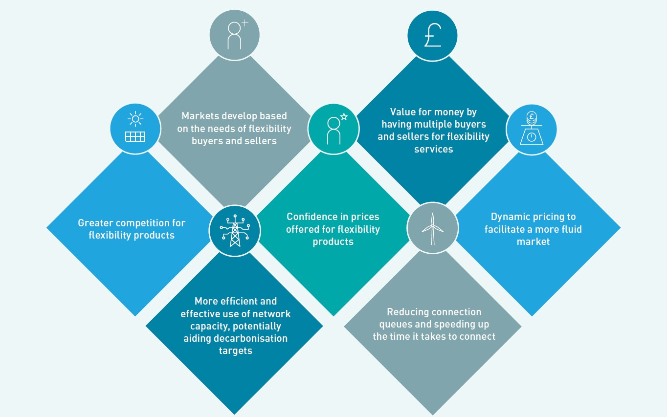 Benfits of proposed electricity flexibility market - full benefits listed below