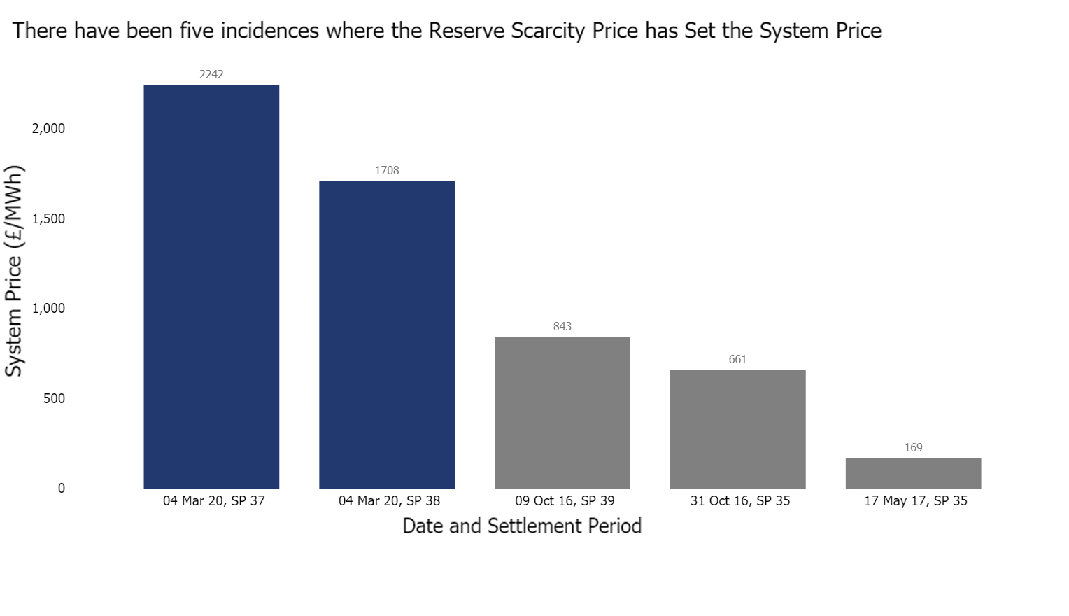 Graph of Reserve Scarcity Price setting the System Price