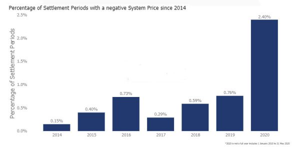 Percentage of Settlement Periods with a negative System Price since 2014 graph (View Insight article for full details)