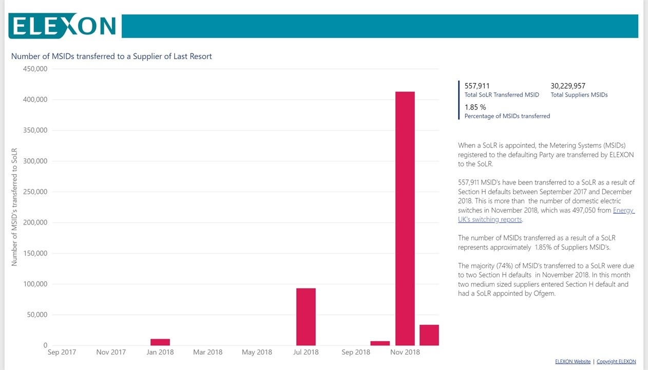 Graph: Number of MSIDs transferred to a Supplier of last Resort