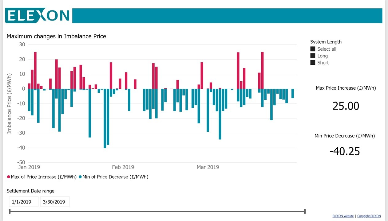 Graph: Maximum changes in Imbalance Price (details abvoe)