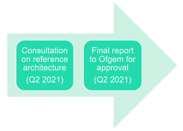 Milestones of project: Consultation on reference architecture (Q2 2021) - Final report to Ofgem for approval (Q2 2021)