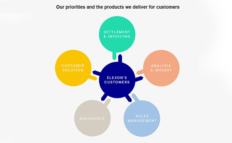 Elexon customer graphic - full details below picture